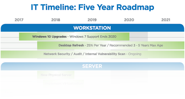 Technology Roadmap Sample